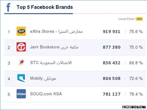 أفضل الشركات السعودية أداءً على مواقع التواصل الاجتماعي خلال شهر فبراير 2014